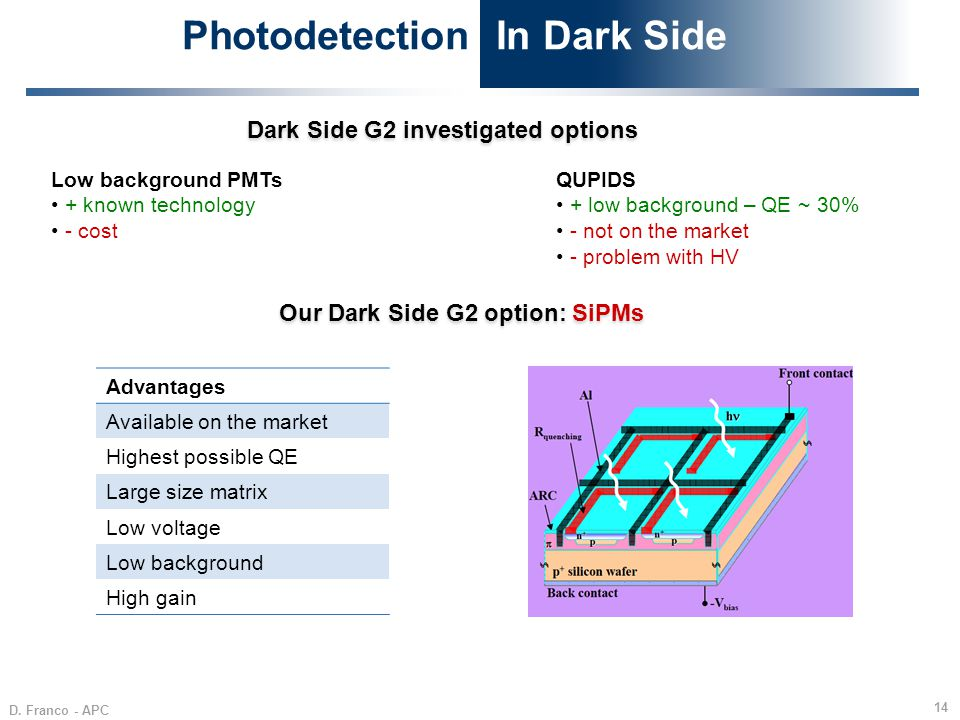 D. Franco - APC 14 Photodetection In Dark Side Dark Side G2 investigated options Low background PMTs + known technology - cost Advantages Available on