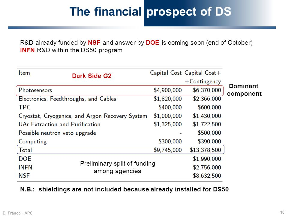D. Franco - APC 18 The financial prospect of DS Dark Side G2 Preliminary split of funding among agencies R&D already funded by NSF and answer by DOE i