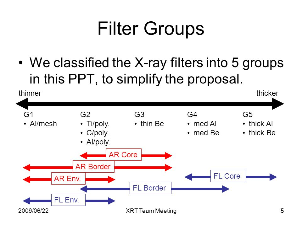 2009/06/22XRT Team Meeting5 Filter Groups G1 Al/mesh G2 Ti/poly.