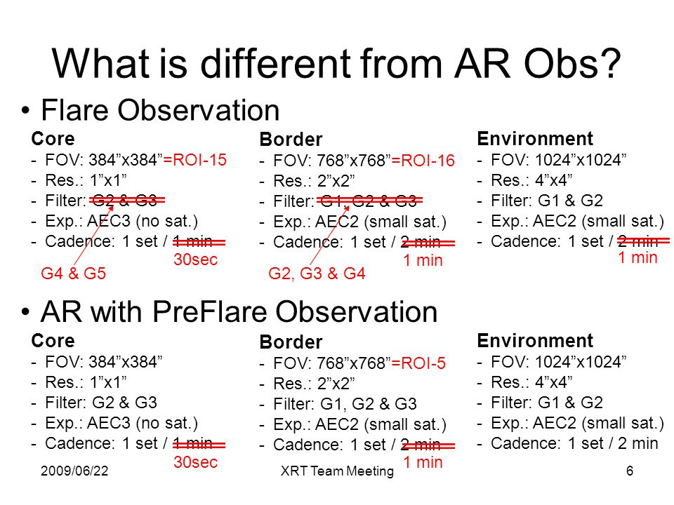 2009/06/22XRT Team Meeting6 What is different from AR Obs.