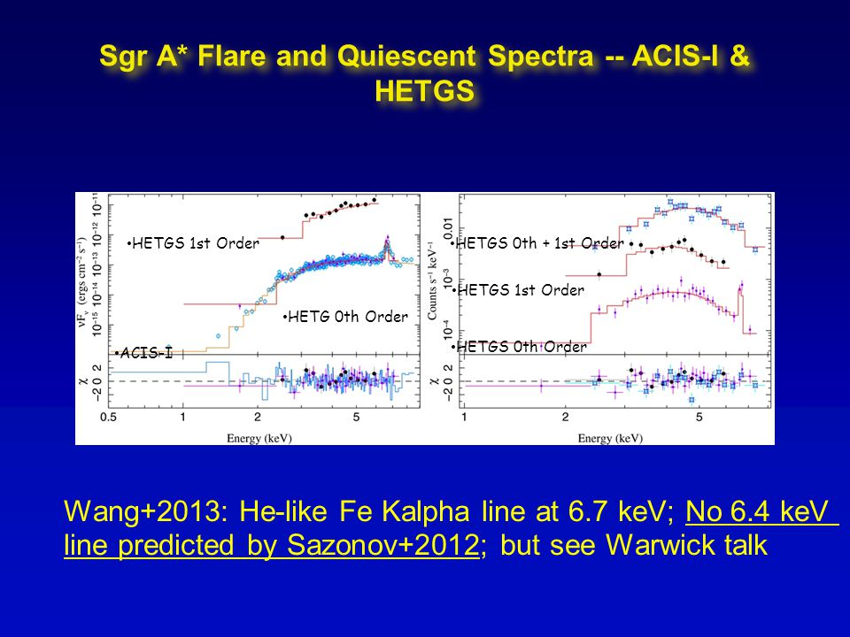 Sgr A* Flare and Quiescent Spectra -- ACIS-I & HETGS HETGS 1st Order HETG 0th Order ACIS-I HETGS 0th + 1st Order HETGS 1st Order HETGS 0th Order Wang+2013: He-like Fe Kalpha line at 6.7 keV; No 6.4 keV line predicted by Sazonov+2012; but see Warwick talk
