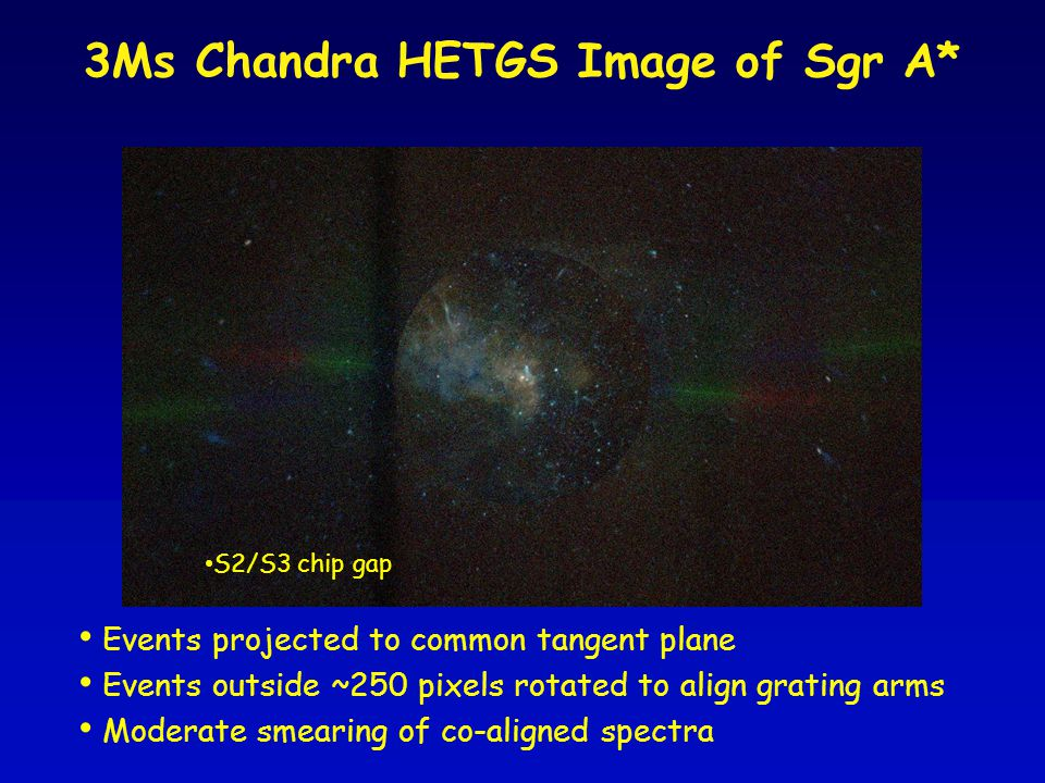 3Ms Chandra HETGS Image of Sgr A* Events projected to common tangent plane Events outside ~250 pixels rotated to align grating arms Moderate smearing of co-aligned spectra S2/S3 chip gap
