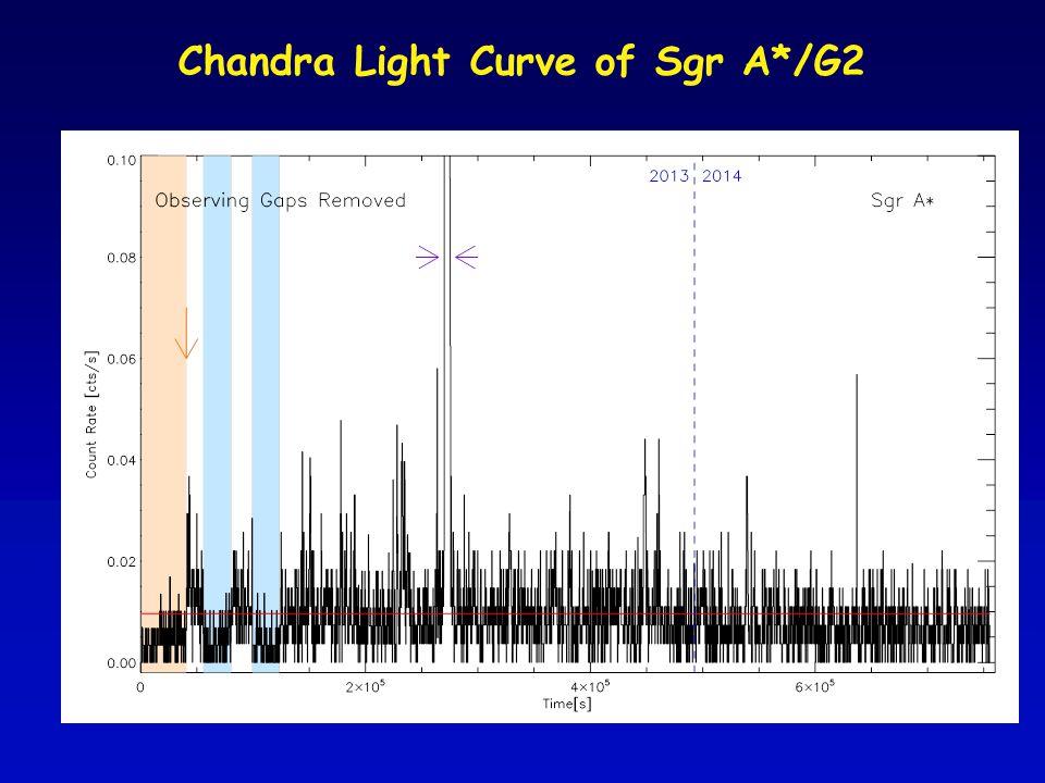 Chandra Light Curve of Sgr A*/G2
