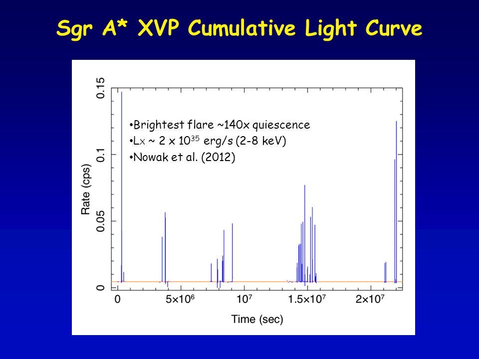 Sgr A* XVP Cumulative Light Curve Brightest flare ~140x quiescence L X ~ 2 x 10 35 erg/s (2-8 keV) Nowak et al.