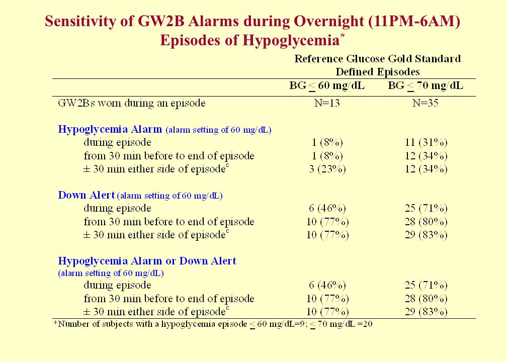 Sensitivity of GW2B Alarms during Overnight (11PM-6AM) Episodes of Hypoglycemia *