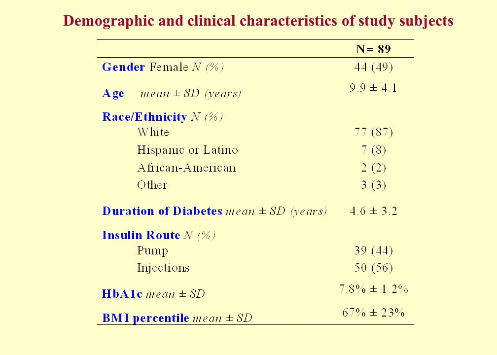 Statistical Methods 1)The GW2B was considered to have given a hypoglycemia alarm for a glucose reading ≤ 60 mg/dL.