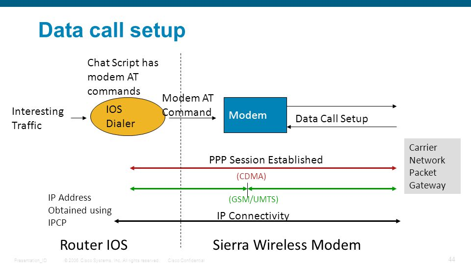 © 2006 Cisco Systems, Inc. All rights reserved.Cisco ConfidentialPresentation_ID 44 Data call setup IOS Dialer Chat Script has modem AT commands Inter