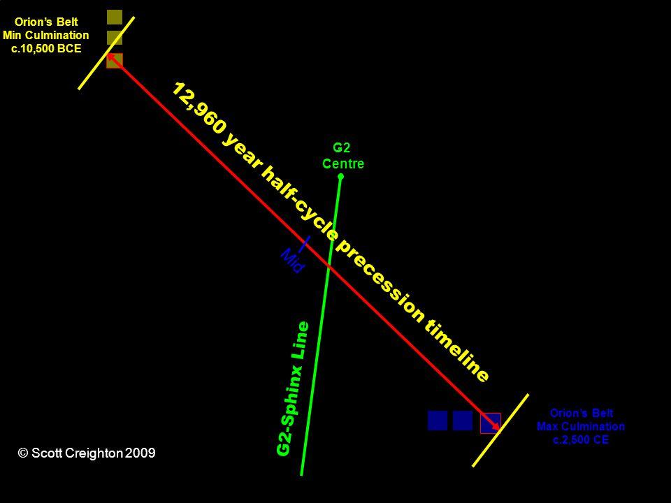 12,960 year half-cycle precession timeline Orion's Belt Min Culmination c.10,500 BCE Orion's Belt Max Culmination c.2,500 CE G2-Sphinx Line Mid G2 Centre © Scott Creighton 2009