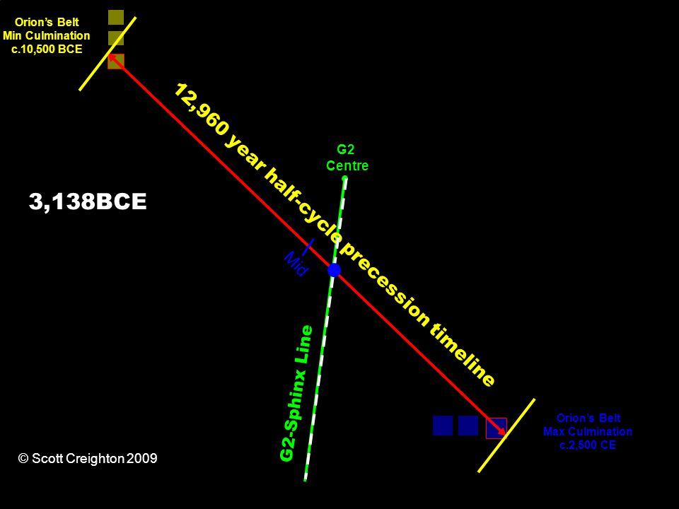 12,960 year half-cycle precession timeline Orion's Belt Min Culmination c.10,500 BCE Orion's Belt Max Culmination c.2,500 CE G2-Sphinx Line Mid G2 Centre © Scott Creighton 2009 3,138BCE