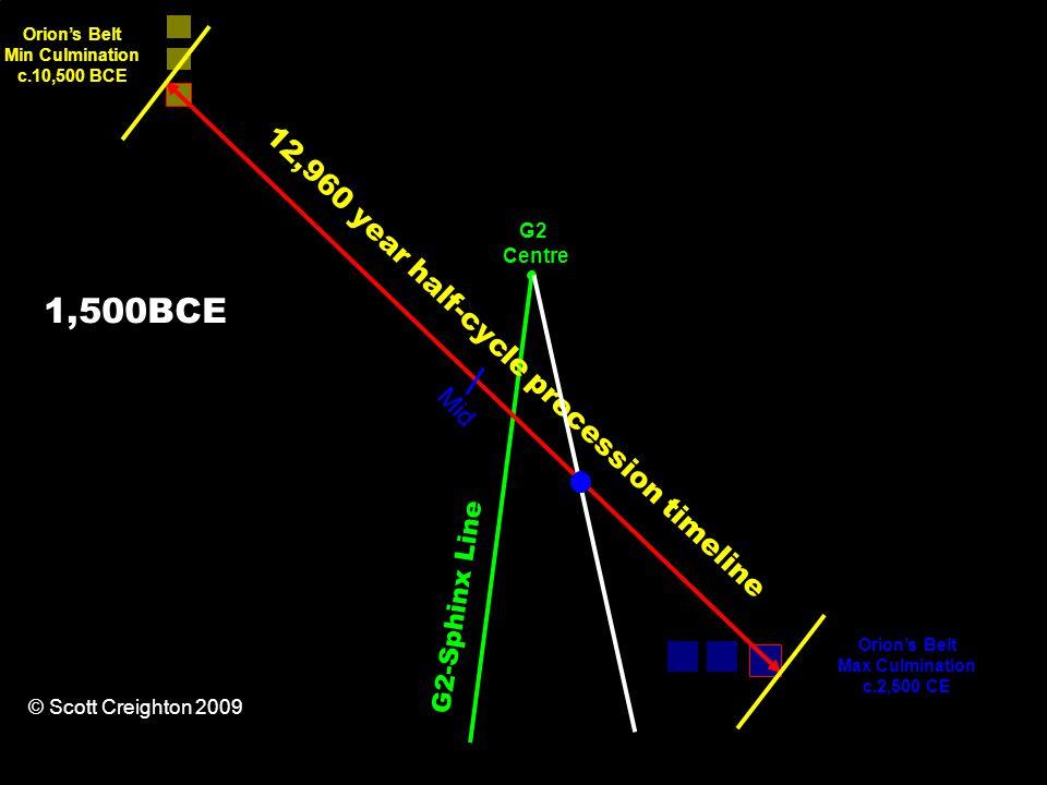 12,960 year half-cycle precession timeline Orion's Belt Min Culmination c.10,500 BCE Orion's Belt Max Culmination c.2,500 CE G2-Sphinx Line Mid G2 Centre © Scott Creighton 2009 1,500BCE