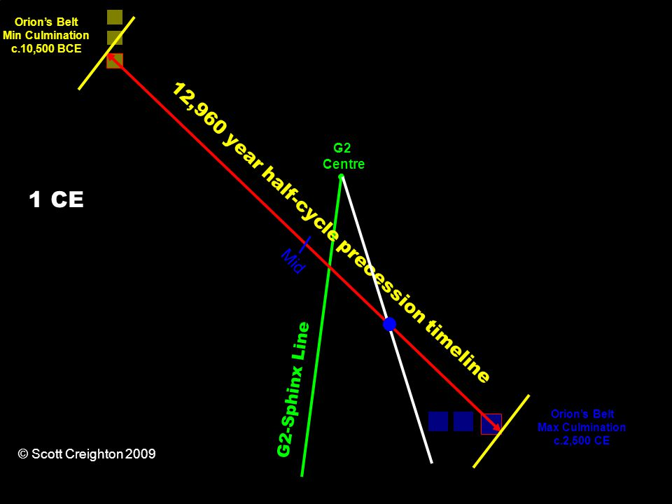 12,960 year half-cycle precession timeline Orion's Belt Min Culmination c.10,500 BCE Orion's Belt Max Culmination c.2,500 CE G2-Sphinx Line Mid G2 Centre © Scott Creighton 2009 1 CE