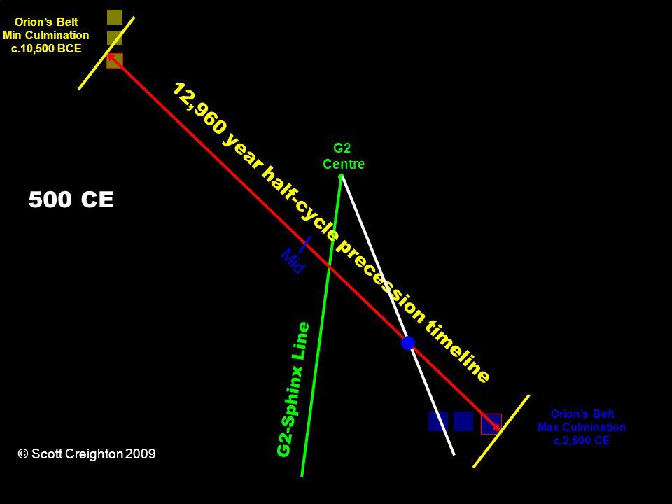 12,960 year half-cycle precession timeline Orion's Belt Min Culmination c.10,500 BCE Orion's Belt Max Culmination c.2,500 CE G2-Sphinx Line Mid G2 Centre © Scott Creighton 2009 500 CE