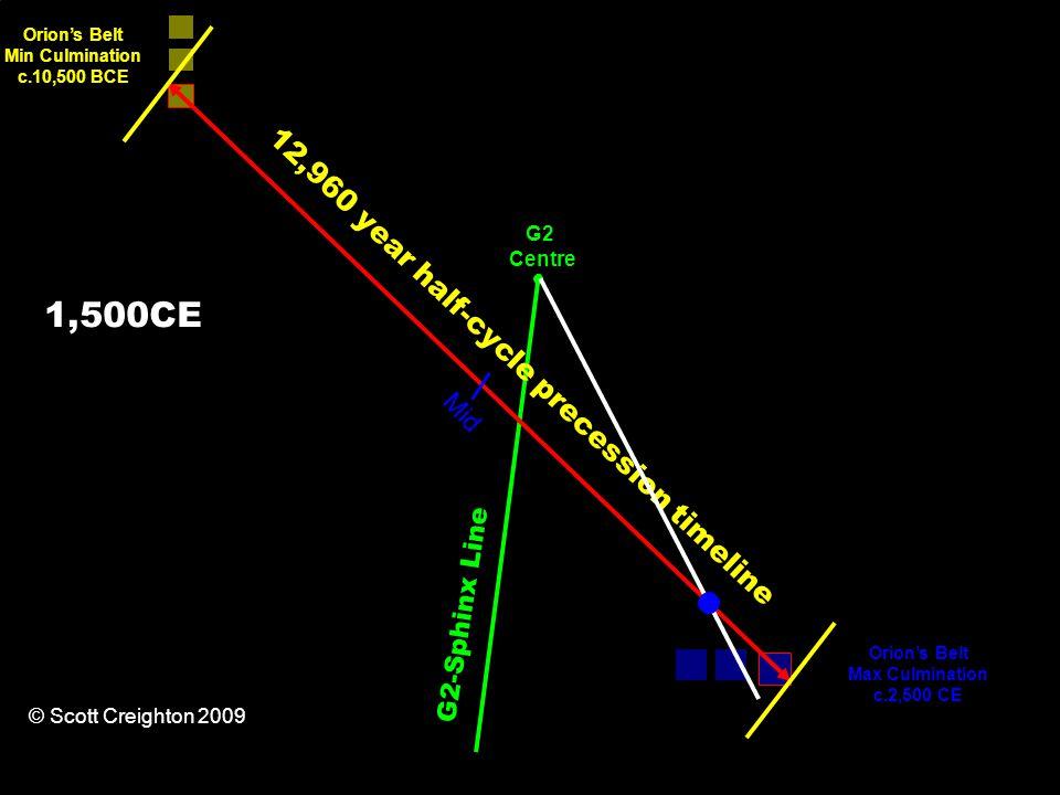 12,960 year half-cycle precession timeline Orion's Belt Min Culmination c.10,500 BCE Orion's Belt Max Culmination c.2,500 CE G2-Sphinx Line Mid G2 Centre © Scott Creighton 2009 1,500CE