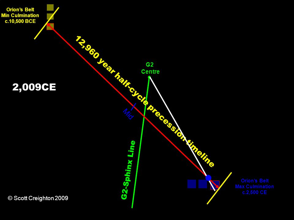 12,960 year half-cycle precession timeline Orion's Belt Min Culmination c.10,500 BCE Orion's Belt Max Culmination c.2,500 CE G2-Sphinx Line Mid G2 Centre © Scott Creighton 2009 2,009CE