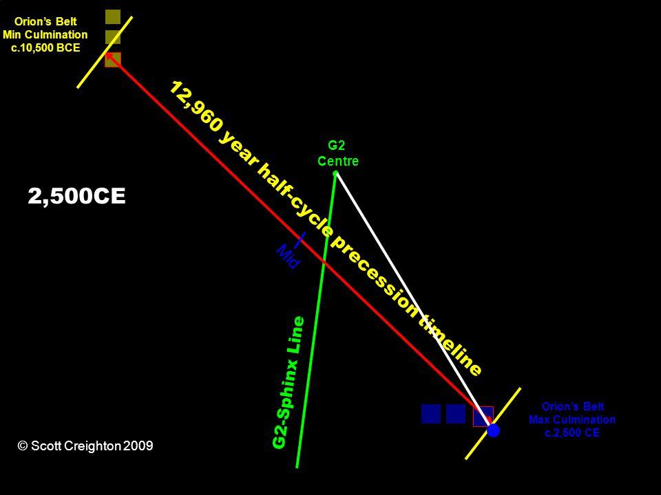 12,960 year half-cycle precession timeline Orion's Belt Min Culmination c.10,500 BCE Orion's Belt Max Culmination c.2,500 CE G2-Sphinx Line Mid G2 Centre © Scott Creighton 2009 2,500CE