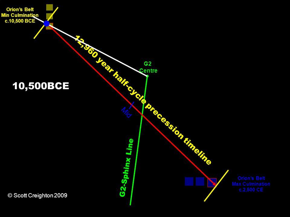 12,960 year half-cycle precession timeline Orion's Belt Min Culmination c.10,500 BCE Orion's Belt Max Culmination c.2,500 CE G2-Sphinx Line Mid G2 Centre © Scott Creighton 2009 10,500BCE