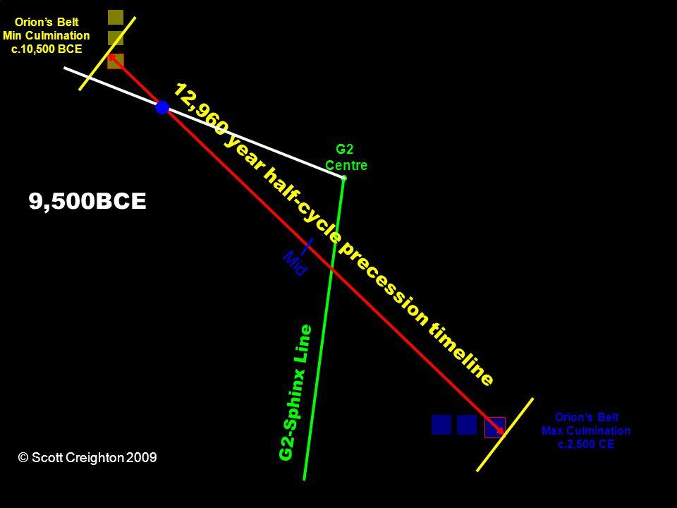 12,960 year half-cycle precession timeline Orion's Belt Min Culmination c.10,500 BCE Orion's Belt Max Culmination c.2,500 CE G2-Sphinx Line Mid G2 Centre © Scott Creighton 2009 9,500BCE