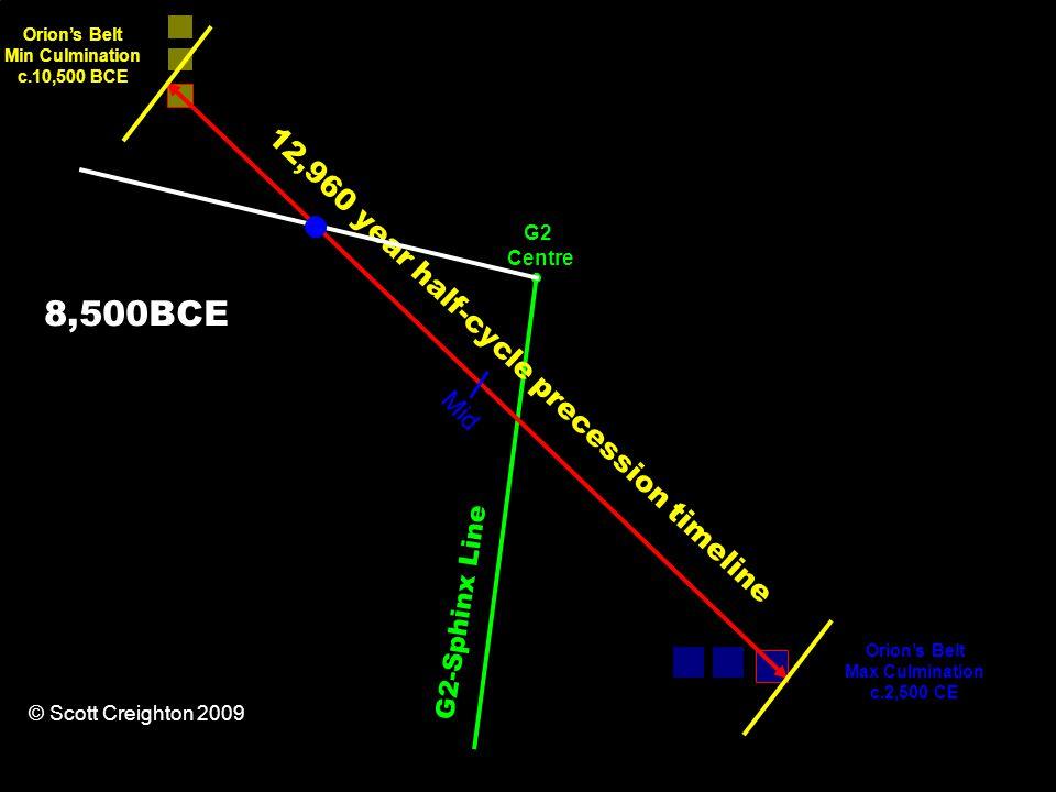 12,960 year half-cycle precession timeline Orion's Belt Min Culmination c.10,500 BCE Orion's Belt Max Culmination c.2,500 CE G2-Sphinx Line Mid G2 Centre © Scott Creighton 2009 8,500BCE