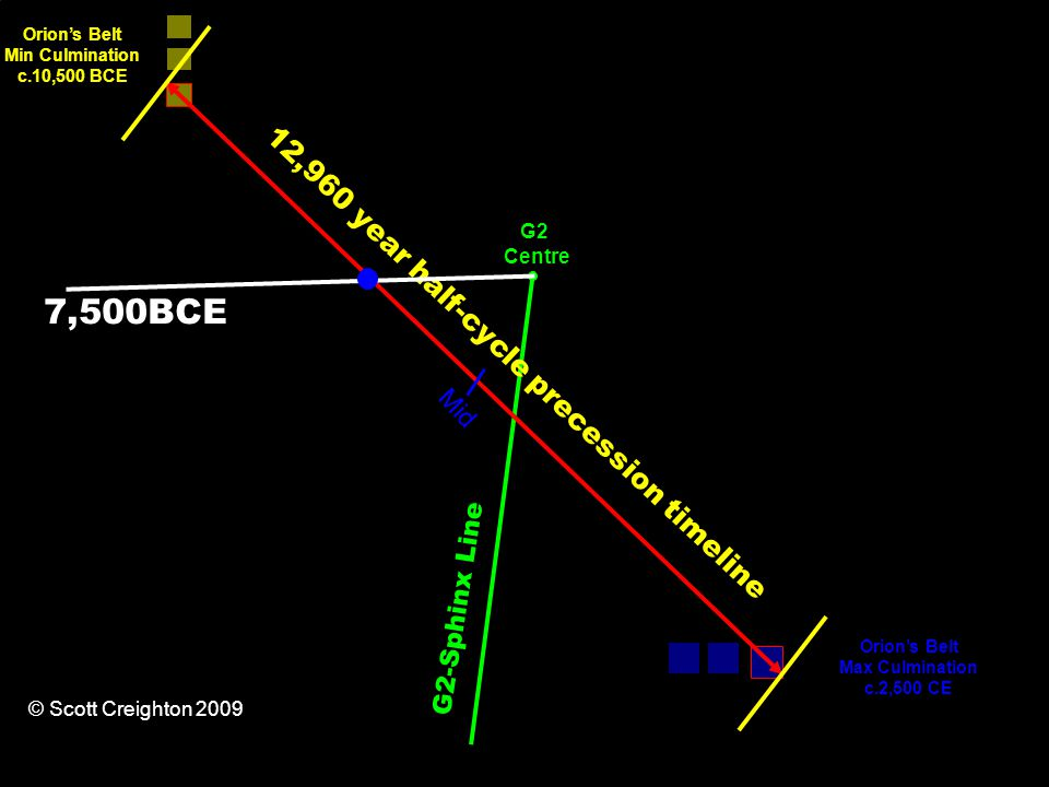 12,960 year half-cycle precession timeline Orion's Belt Min Culmination c.10,500 BCE Orion's Belt Max Culmination c.2,500 CE G2-Sphinx Line Mid G2 Centre © Scott Creighton 2009 7,500BCE