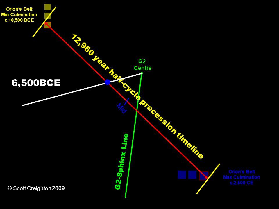 12,960 year half-cycle precession timeline Orion's Belt Min Culmination c.10,500 BCE Orion's Belt Max Culmination c.2,500 CE G2-Sphinx Line Mid G2 Centre © Scott Creighton 2009 6,500BCE