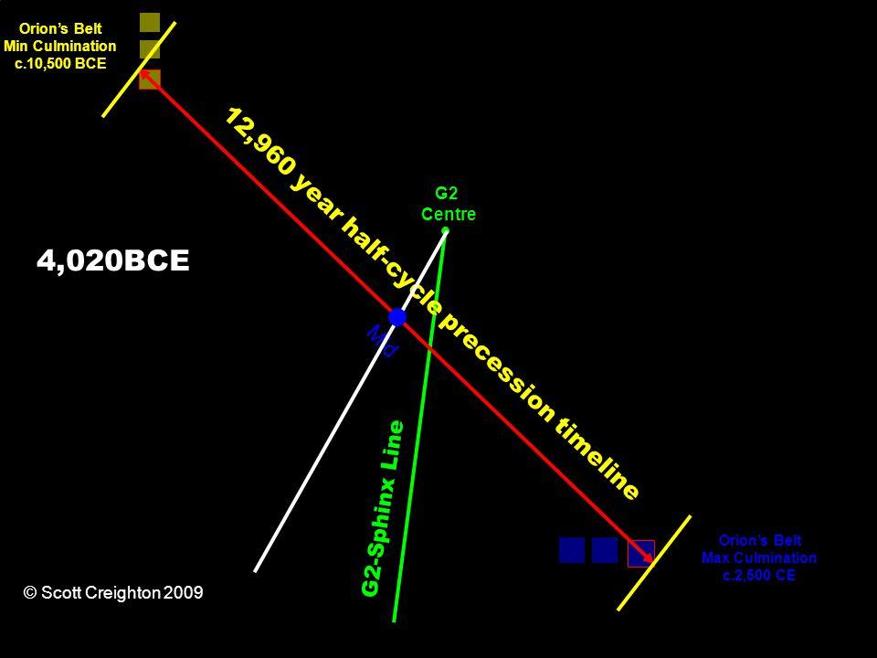 12,960 year half-cycle precession timeline Orion's Belt Min Culmination c.10,500 BCE Orion's Belt Max Culmination c.2,500 CE G2-Sphinx Line Mid G2 Centre © Scott Creighton 2009 4,020BCE