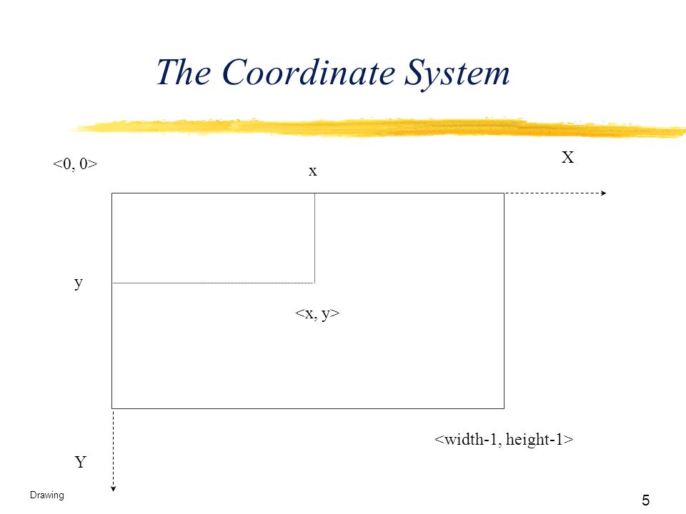 5 Drawing The Coordinate System x y Y X