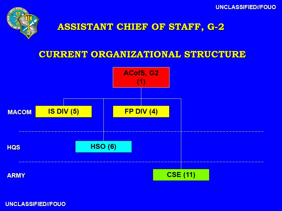 UNCLASSIFIED//FOUO UNCLASSIFIED//FOUO CURRENT ORGANIZATIONAL STRUCTURE IS DIV (5) HSO (6) CSE (11) FP DIV (4) ACofS, G2 (1) MACOM HQS ARMY ASSISTANT CHIEF OF STAFF, G-2