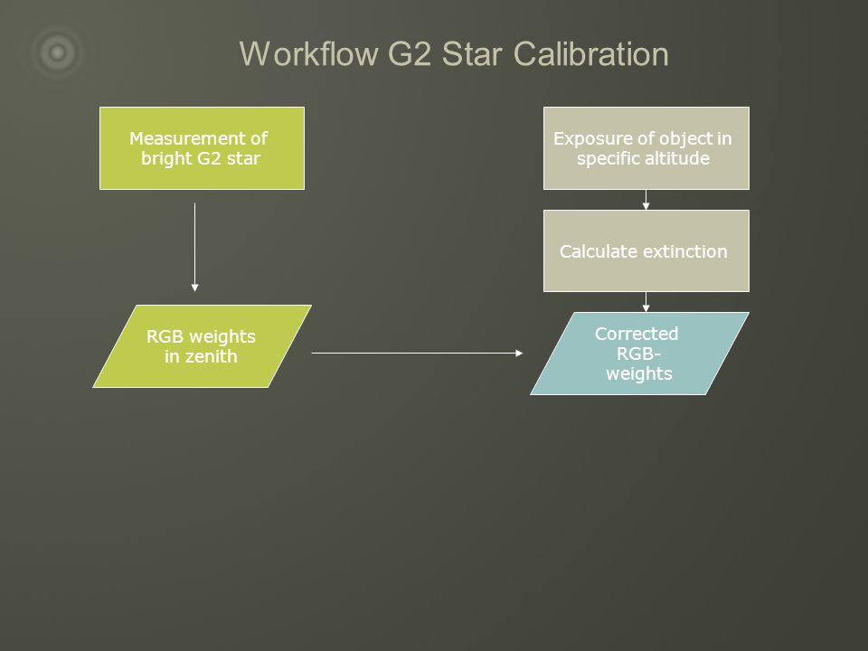 Workflow G2 Star Calibration Measurement of bright G2 star RGB weights in zenith Exposure of object in specific altitude Calculate extinction Corrected RGB- weights