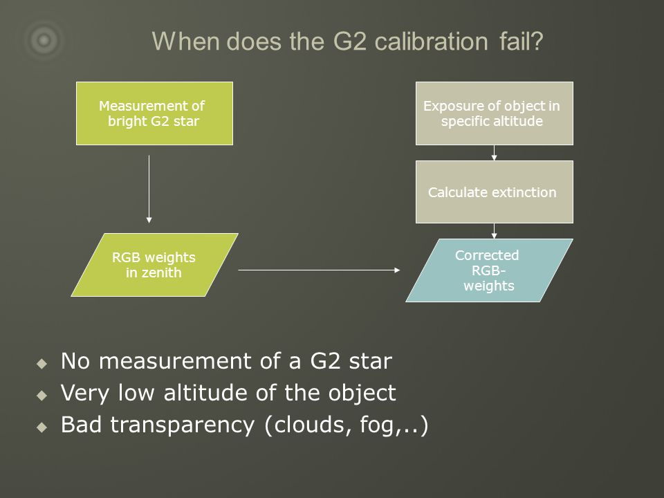 When does the G2 calibration fail.