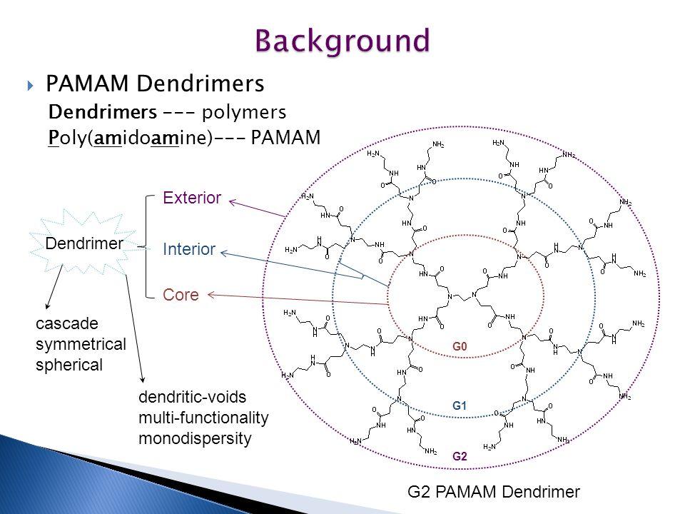  PAMAM Dendrimers Dendrimers --- polymers Poly(amidoamine)--- PAMAM G0 G1 G2 G2 PAMAM Dendrimer Core Exterior Interior Dendrimer cascade symmetrical