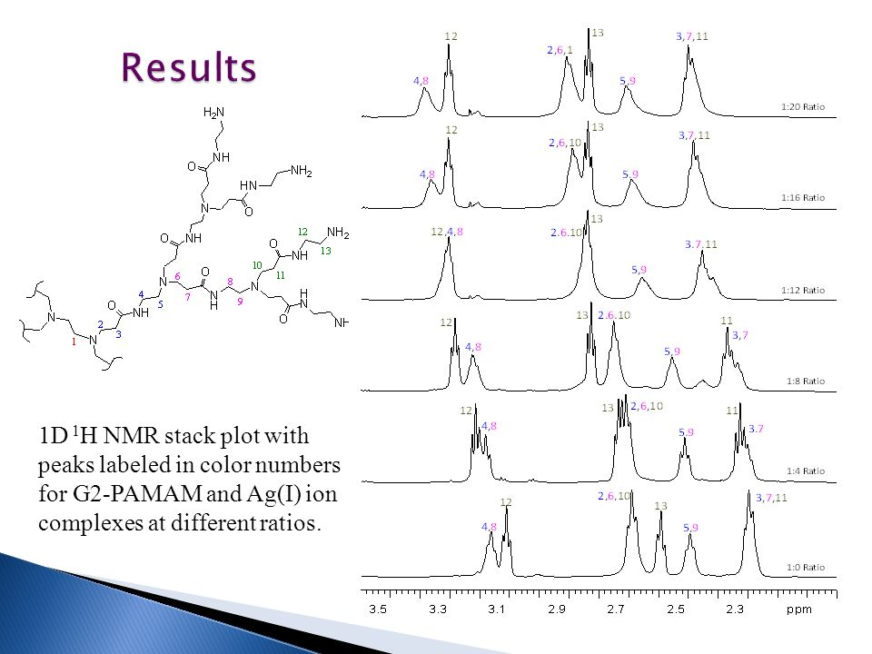 1D 1 H NMR stack plot with peaks labeled in color numbers for G2-PAMAM and Ag(I) ion complexes at different ratios.
