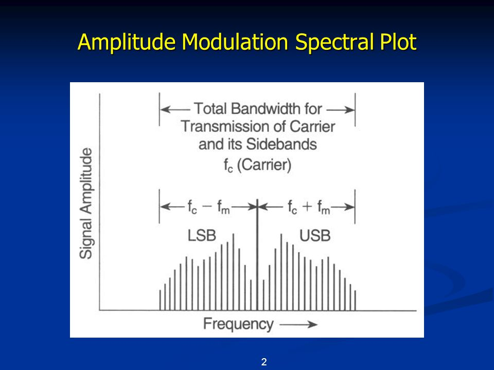 Signals and Emissions 3 Amplitude Modulation An unmodulated RF carrier requires narrow bandwidth Modulation of the carrier creates sidebands.