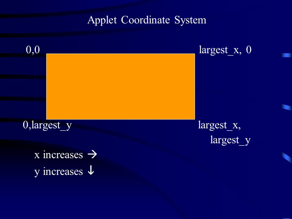 Applet Coordinate System 0,0 largest_x, 0 0,largest_y largest_x, largest_y x increases  y increases 