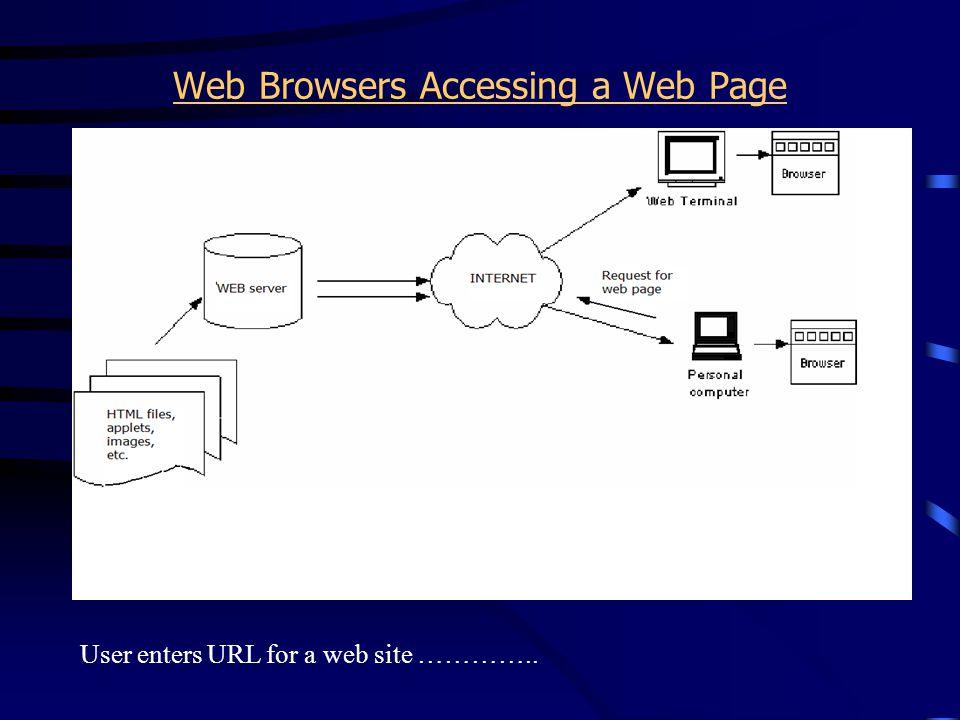 HTML file sent back from web server ………..