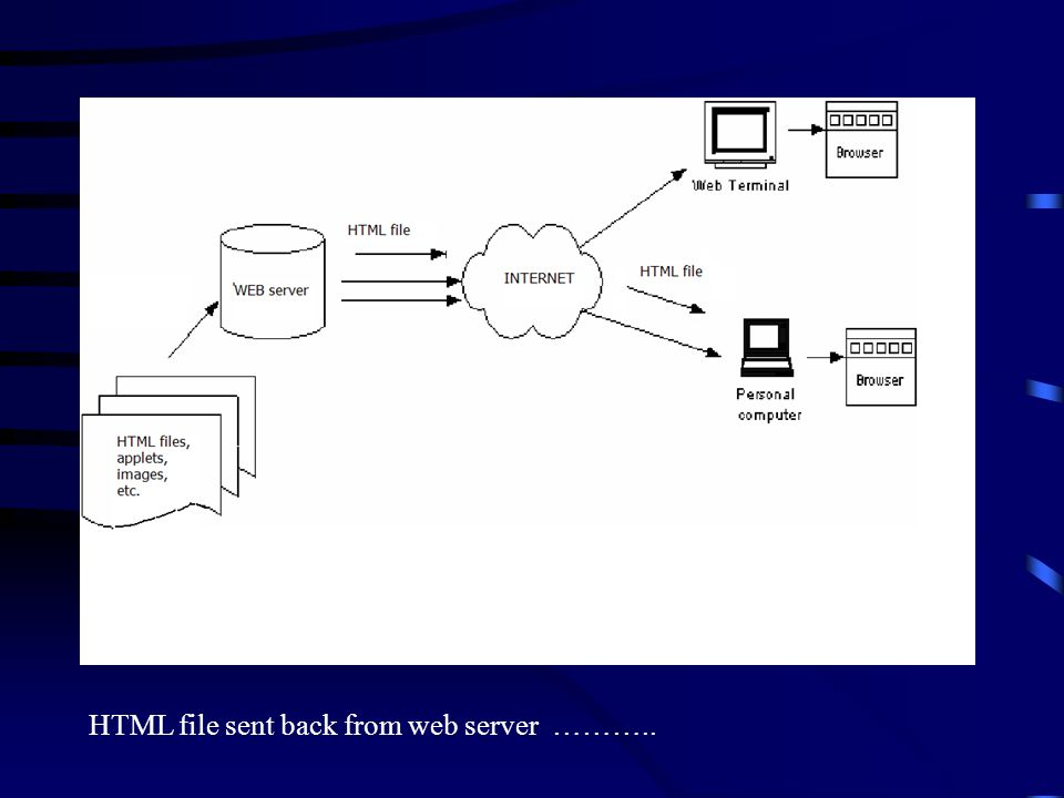 Applet byte code file sent down from server and interpreted by browser..