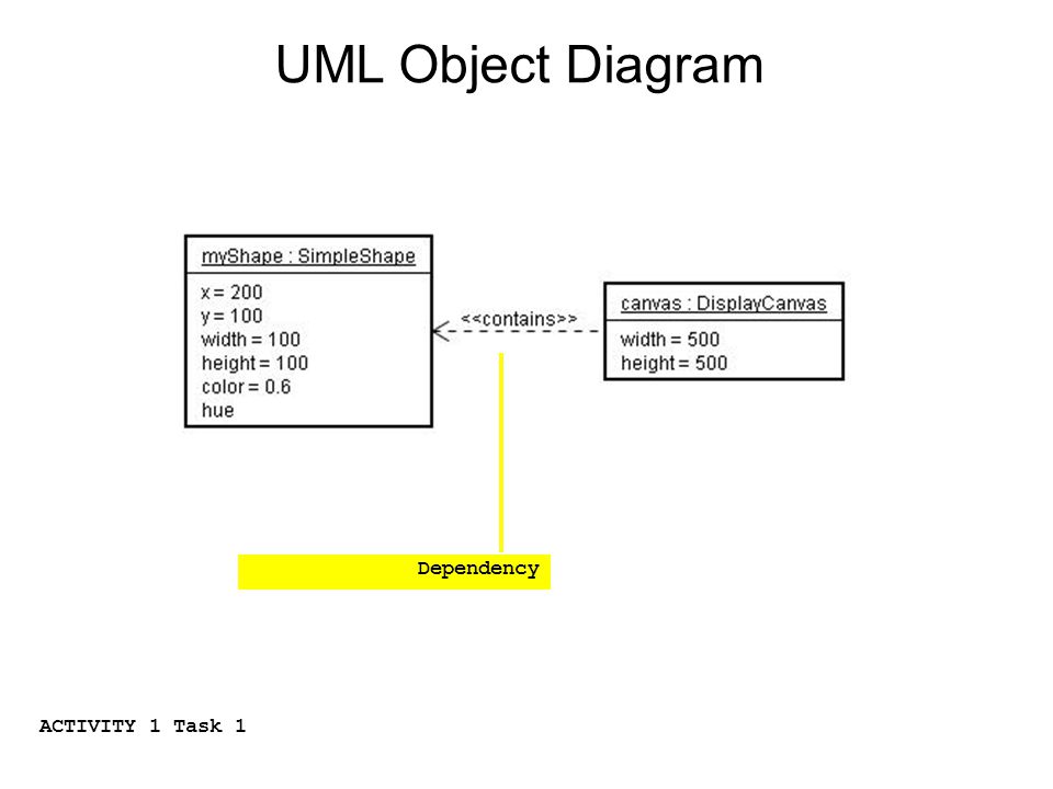 Dependency UML Object Diagram ACTIVITY 1 Task 1