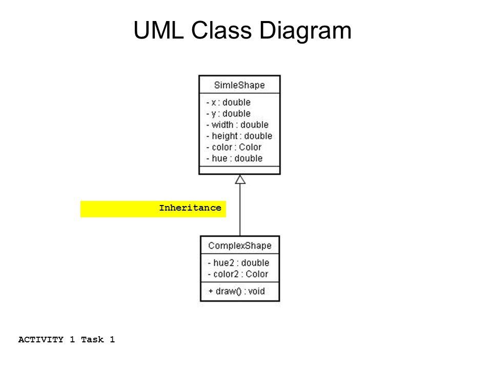 UML Class Diagram ACTIVITY 1 Task 1 Inheritance