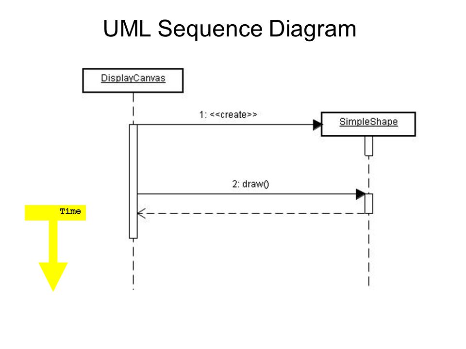 UML Sequence Diagram Time