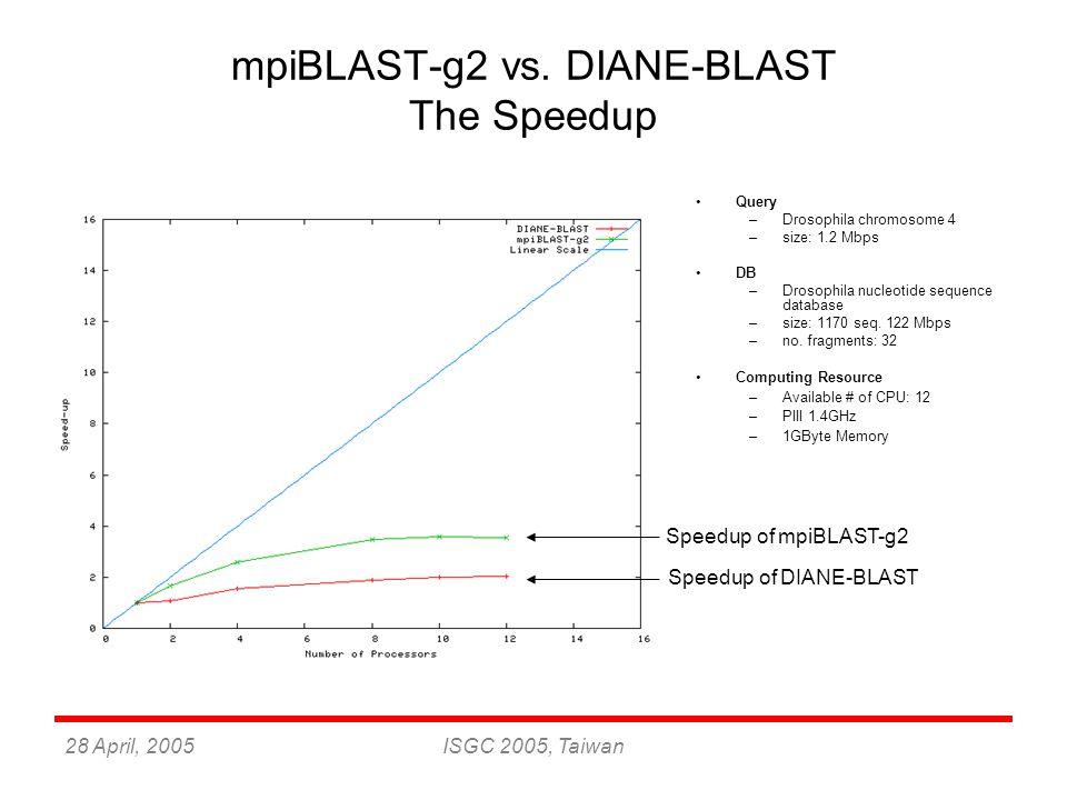 28 April, 2005ISGC 2005, Taiwan mpiBLAST-g2 vs. DIANE-BLAST The Speedup Query –Drosophila chromosome 4 –size: 1.2 Mbps DB –Drosophila nucleotide seque