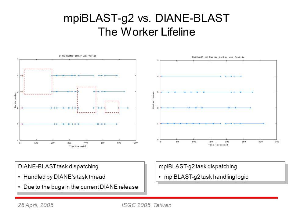 28 April, 2005ISGC 2005, Taiwan mpiBLAST-g2 vs. DIANE-BLAST The Worker Lifeline DIANE-BLAST task dispatching Handled by DIANE's task thread Due to the