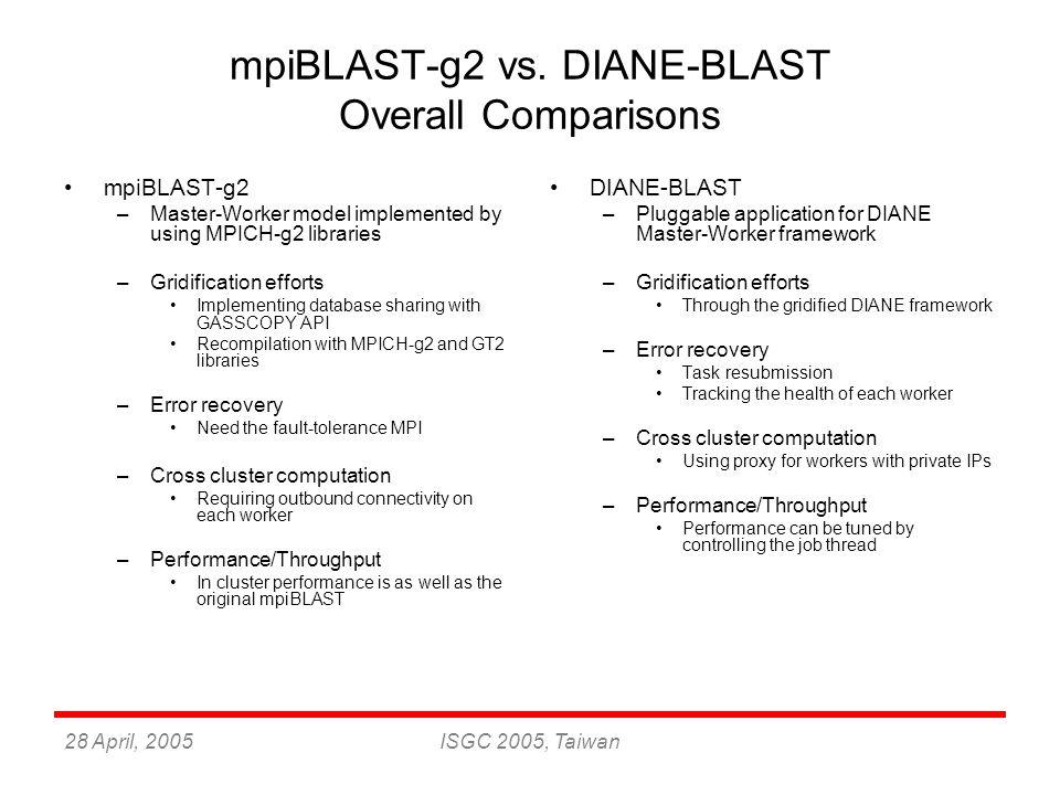 28 April, 2005ISGC 2005, Taiwan mpiBLAST-g2 vs. DIANE-BLAST Overall Comparisons mpiBLAST-g2 –Master-Worker model implemented by using MPICH-g2 librari