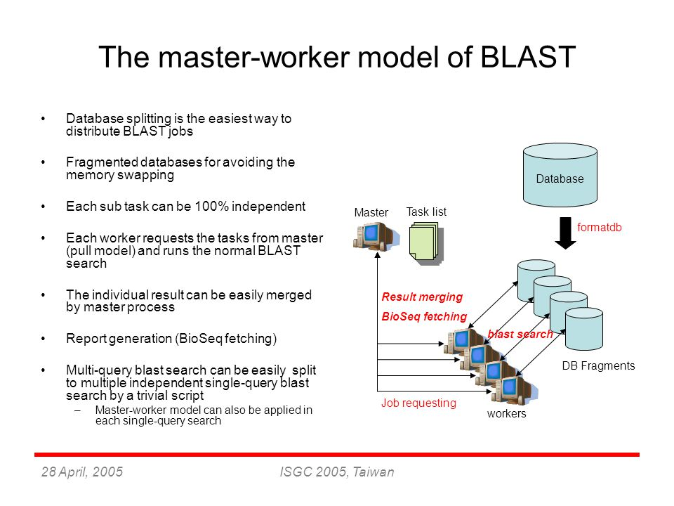 28 April, 2005ISGC 2005, Taiwan mpiBLAST LANL, US http://mpiblast.lanl.govhttp://mpiblast.lanl.gov The MPI implementation of BLAST master-worker model Advantages –High throughput –Load Balancing Running in local cluster –Performance and Problem size still be limited by local computing power –Simultaneous I/O to centralized database causes the performance bottleneck –Database sharing is still difficult