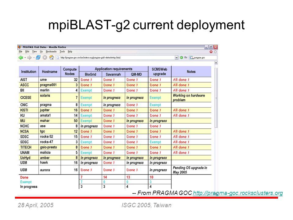28 April, 2005ISGC 2005, Taiwan mpiBLAST-g2 current deployment -- From PRAGMA GOC http://pragma-goc.rocksclusters.orghttp://pragma-goc.rocksclusters.o