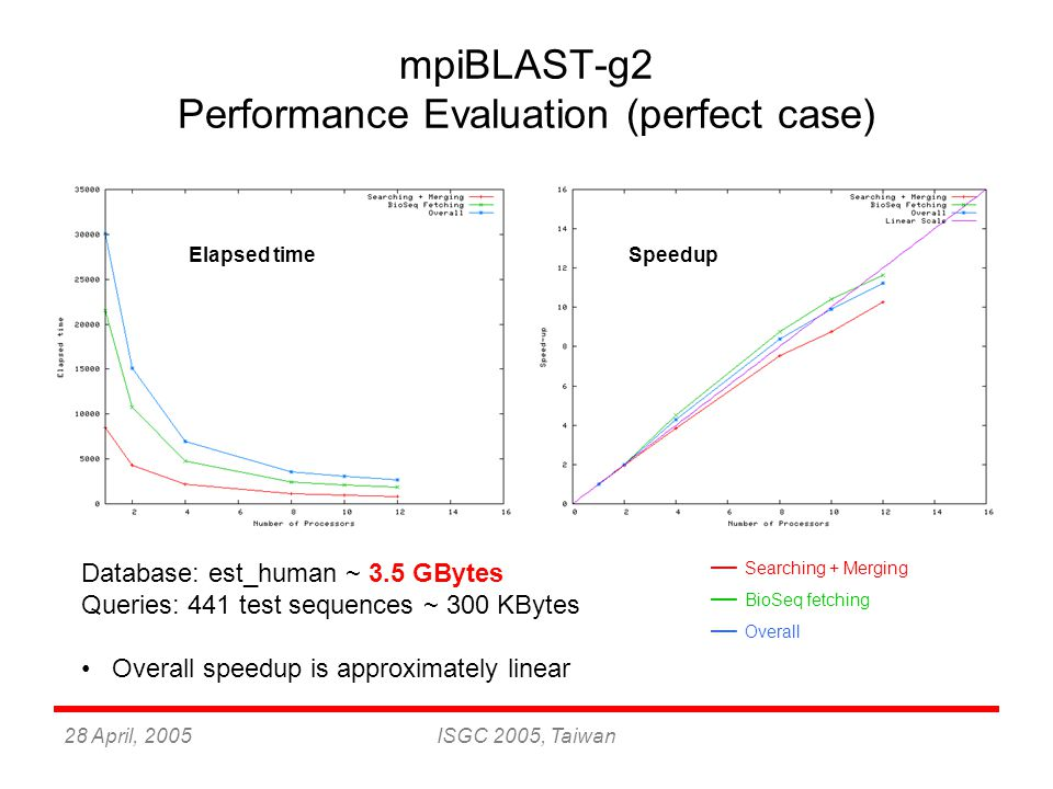 28 April, 2005ISGC 2005, Taiwan mpiBLAST-g2 Performance Evaluation (perfect case) Elapsed timeSpeedup Database: est_human ~ 3.5 GBytes Queries: 441 test sequences ~ 300 KBytes Overall speedup is approximately linear — Searching + Merging — BioSeq fetching — Overall