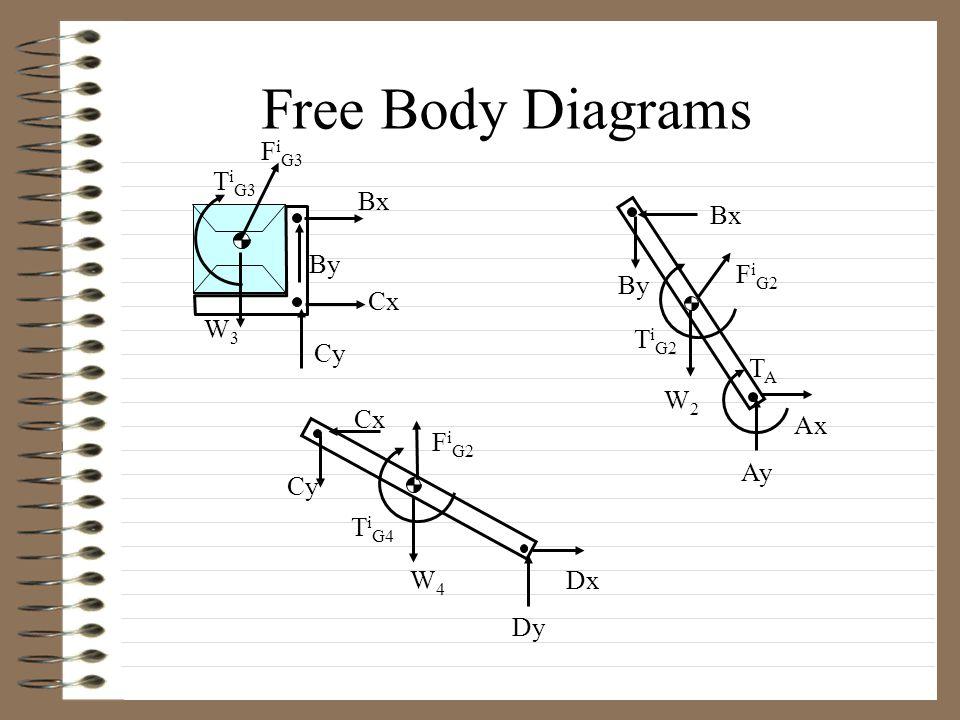 Free Body Diagrams Cx Cy Cx Dy Dx Ay Ax Bx By Bx F i G3 T i G3 F i G2 T i G4 F i G2 T i G2 W3W3 W4W4 W2W2 TATA