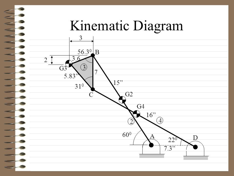 "Kinematic Diagram 2 A B C D G2 G4 G3 3 4 31 0 7.3"" 16"" 15"" 5.83"" 60 0 3.6 22 0 7 56.3 0 2 3"