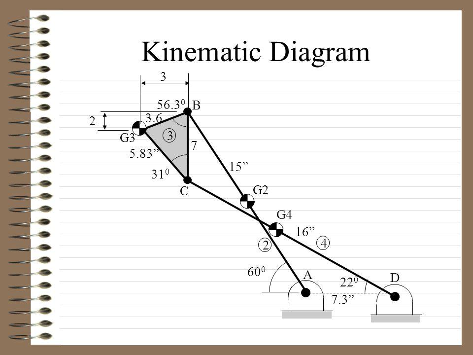 Velocity Analysis V B = 75 in/s V B =  2 r AB = (5 rad/s)(15 in) = 75 in/s V C/B VCVC V C = V B +> V C/B  to CB  to CD V G3/B V G3/C V G3  to G3C  to G3B V G3 = V B +> V G3/B = V C +> V G3/C