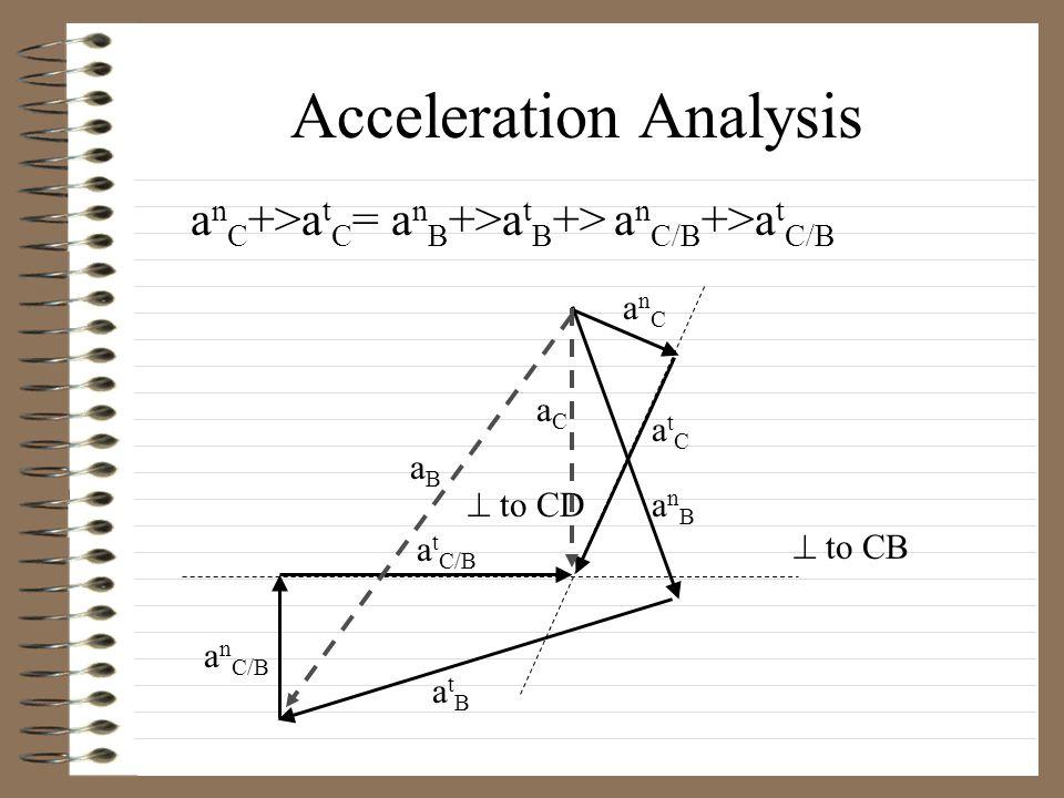 Acceleration Analysis a n C +>a t C = a n B +>a t B +> a n C/B +>a t C/B  to CB  to CD anCanC anBanB atBatB a n C/B atCatC a t C/B aBaB aCaC