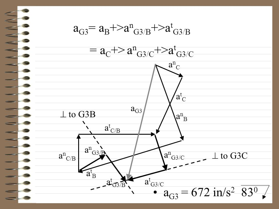 anCanC anBanB atBatB a n C/B atCatC a t C/B a n G3/B a n G3/C a t G3/B a t G3/C  to G3C  to G3B a G3 a G3 = 672 in/s 2 83 0 a G3 = a B +>a n G3/B +>a t G3/B = a C +> a n G3/C +>a t G3/C