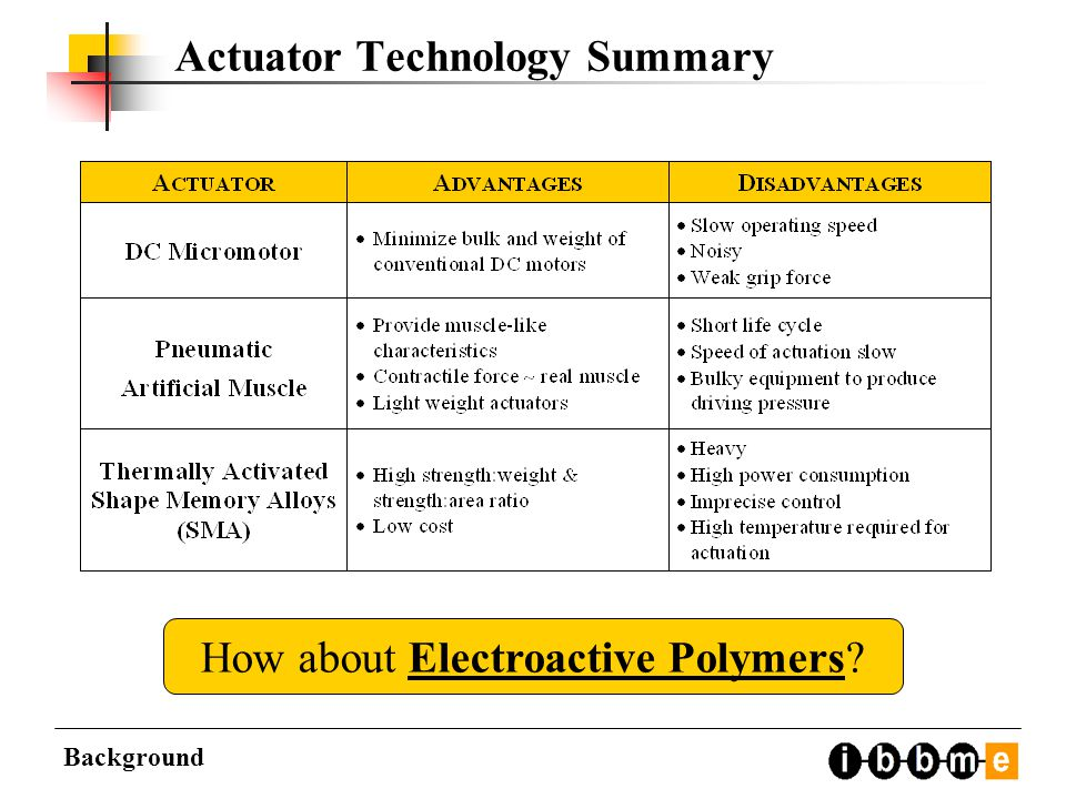 Actuator Technology Summary Background How about Electroactive Polymers